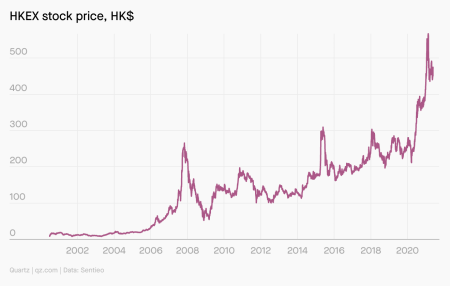 HKEX's stock price, which has mostly climbed over the past 10 years.
