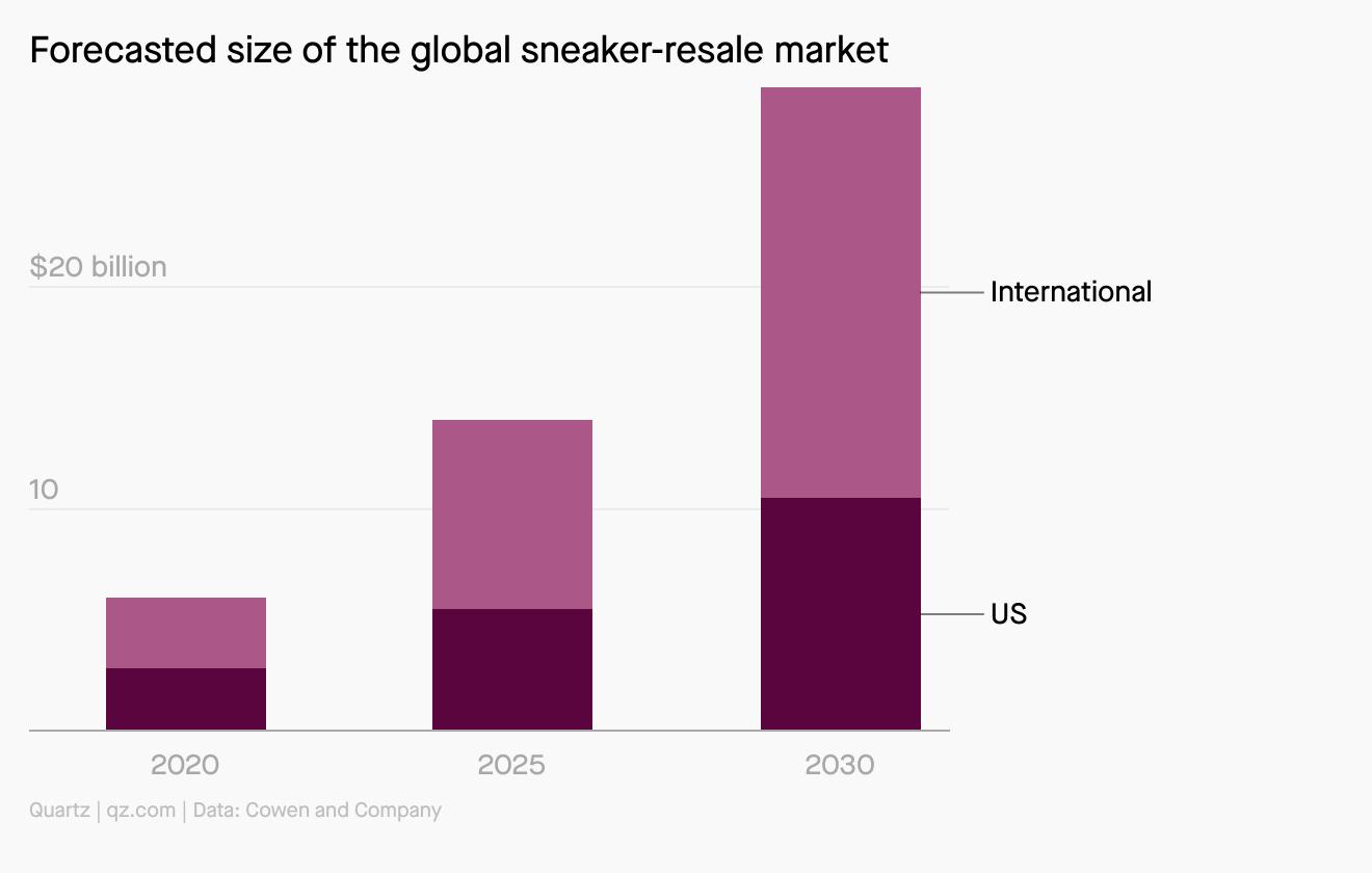 Un graphique montrant la taille prévue du marché mondial de la revente de baskets, qui devrait approcher les 30 milliards de dollars d'ici 2030.