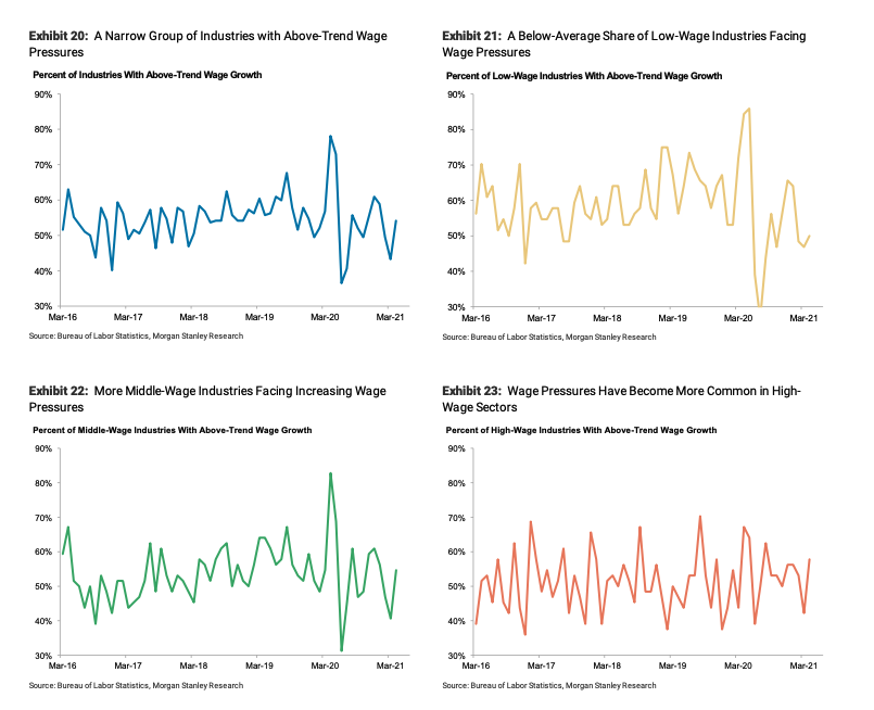 Wage growth happening more in middle- and high-wage industries.