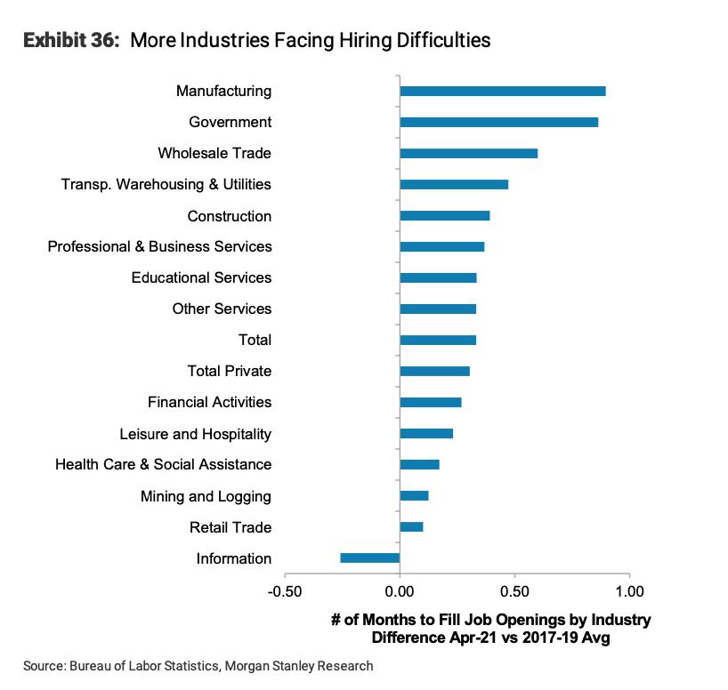 Industries facing hiring difficulties