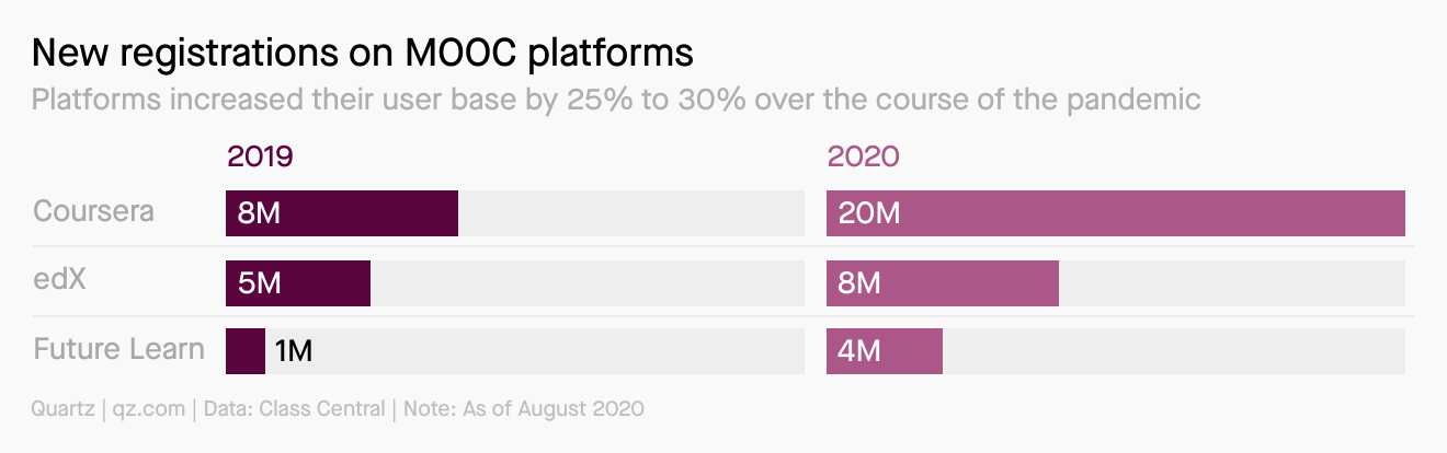 Platforms like Coursera, edX, and Future Learn increased their user base by 25% to 30% over the course of the pandemic