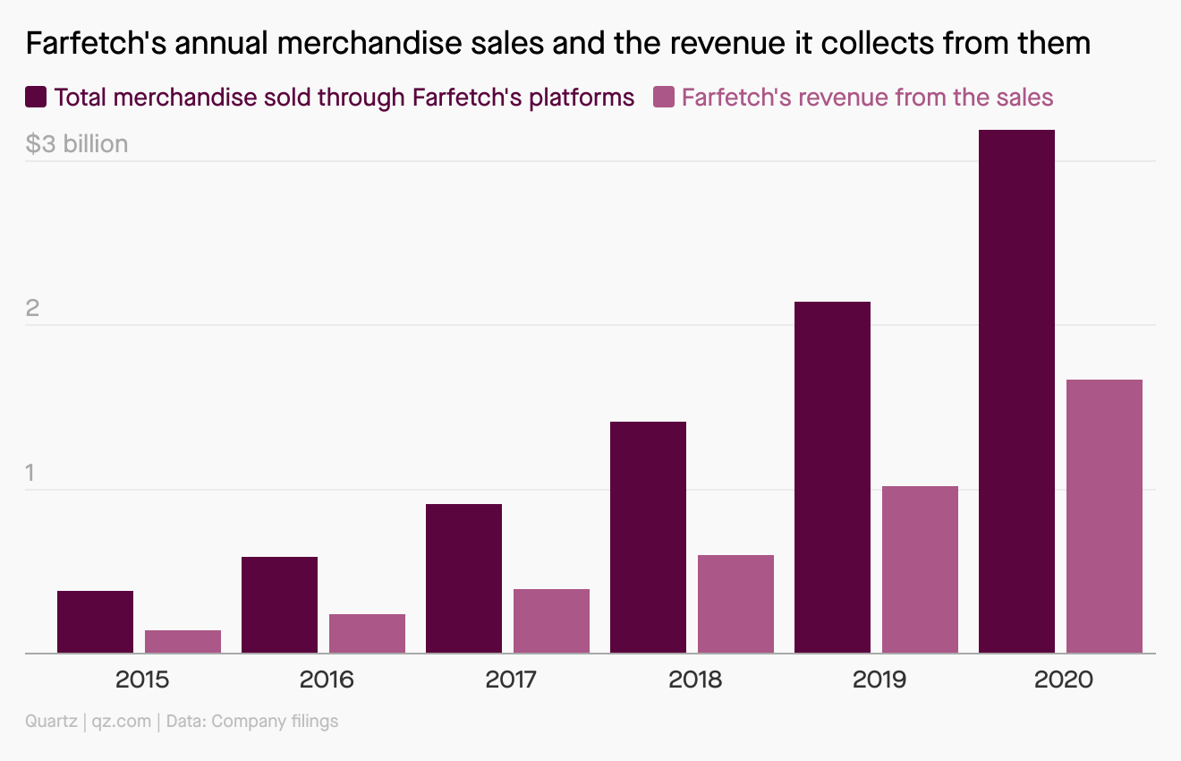 Farfetch's annual merchandise sales and the revenue it collects from them continue to climb. Total merchandise sold topped $3 billion last year.