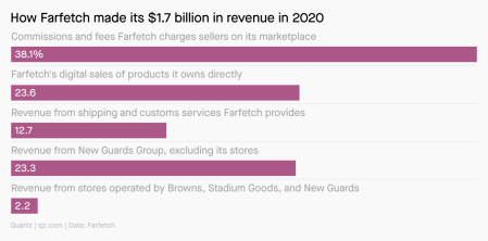 Farfetch made $1.7 billion last year through a combination of commissions and fees, digital sales of products it owns, revenue from shipping and custom services, revenue from New Guards Group, and revenue from stores operated by Browns, Stadium Goods, and New Guards.
