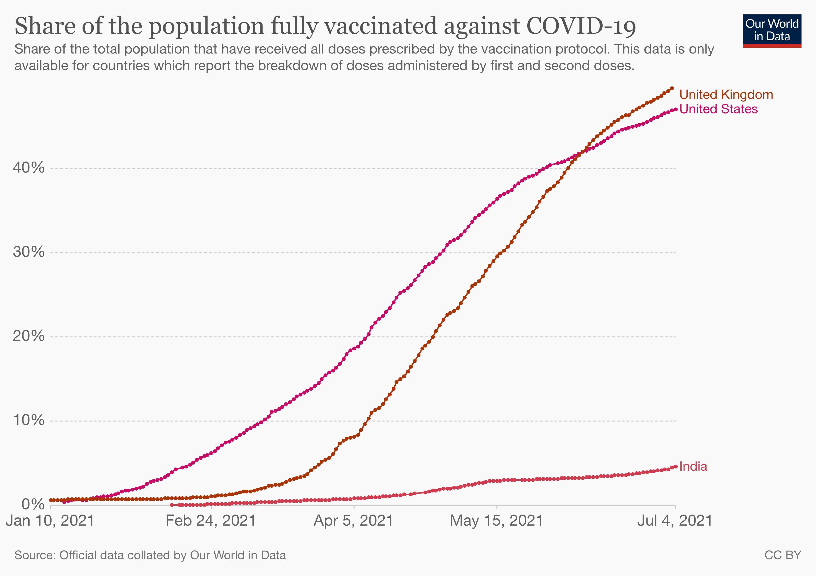 Proporção da população da Índia totalmente vacinada contra Covid-19.