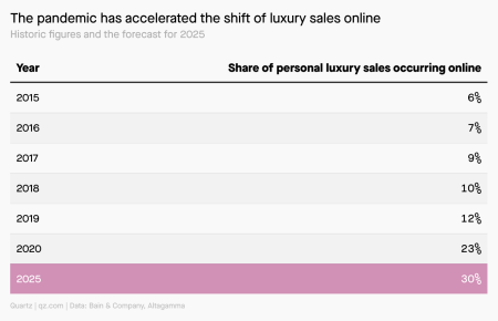 30% of personal luxury sales are expected to happen online by 2025, compared with 23% in 2020 and 6% in 2015.