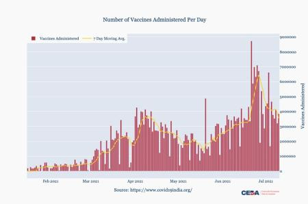Covid-19 vaccines administered per day in India.