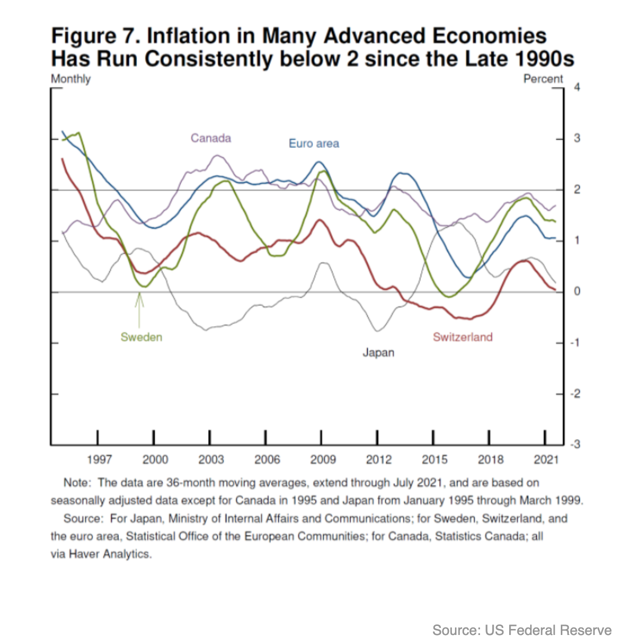 Inflation in advanced economies
