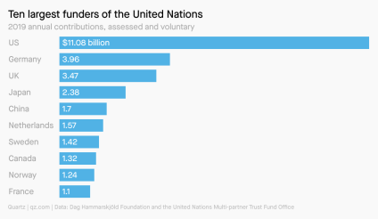 A bar chart showing the 10 largest funders of the United Nations with the US at the top, by far